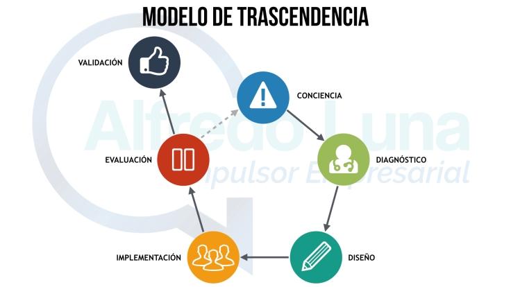 Modelo de Trascendencia.001