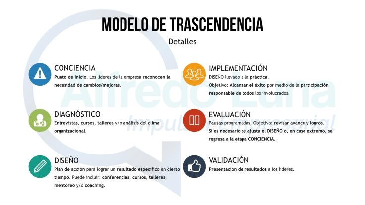 Modelo de Trascendencia.002